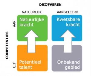 ODC Model